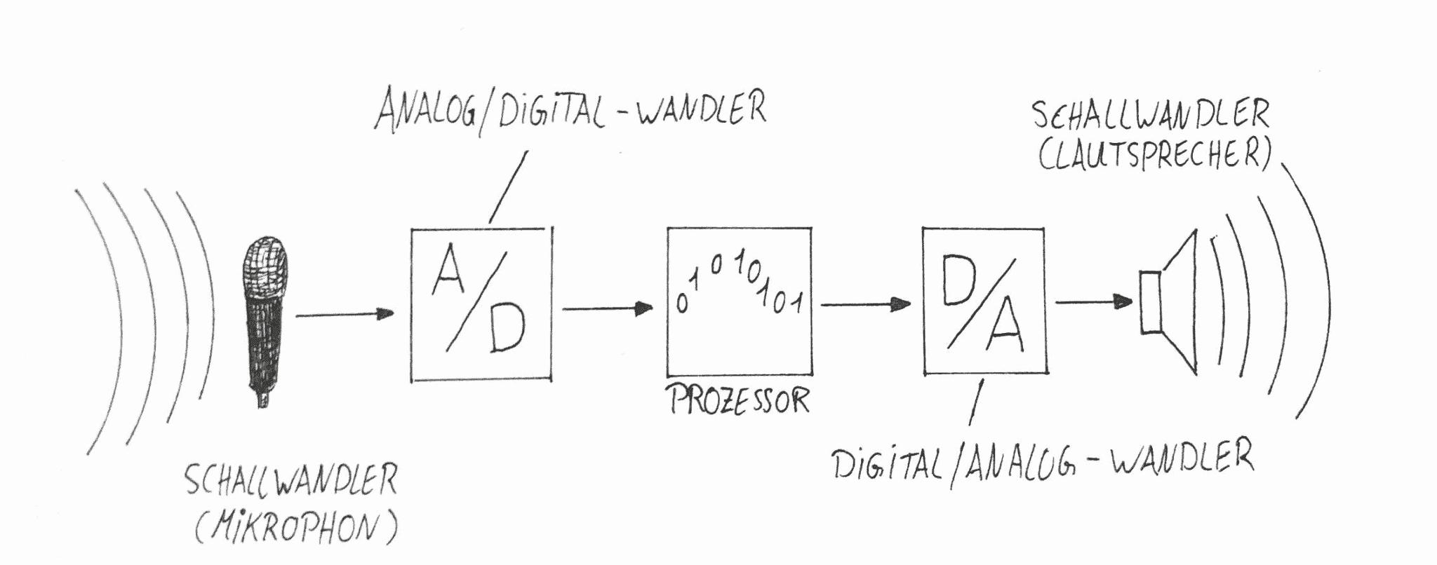 AD/DA Wandlung Grafik