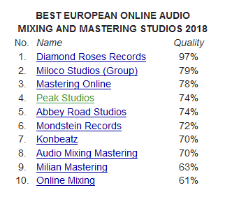 4. bestes Online Mixing Studio 2018 in Europa
