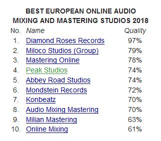 Peak-Studios ist 4. bestes Mixing und Mastering Studio 2018 in Europa