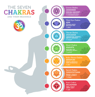 7 Chakras Graif